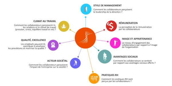 """Meilleurs Employeurs au Sénégal : Lancement """"Best Places To Work For in Senegal"""""""