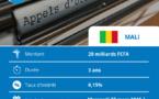 Obligations du Trésor : Le Mali sollicite 20 milliards sur le marché régional